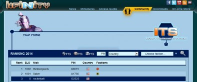 3rd in the World!