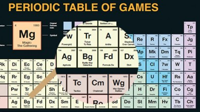 Periodic Table Of Gaming