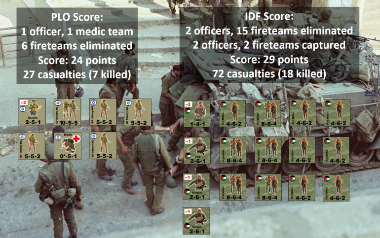 "Almost.  In all I took eight casualty counters, which were all safely evacuated, x3 = 24 points.  In all, 27 men have been hit to one degree or another, we're assuming 7 KIA and 20 WIA to one degree or another.  Meanwhile, I've taken out 17 PLO fireteams and all four leaders (including 2 fire teams and 2 leaders captured).  For ""kills"" I get 1 VP (17 in all), for ""captures"" I get 3 VP (12 in all) for a total score of 29.  So by just five points, I technically ""win"" this game."
