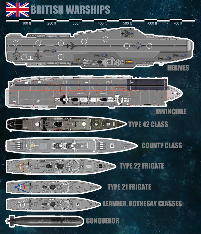 British warship counters.  Please note these are APPROXIMATE.  They are to scale, however, with the Hermes being just shy of 750'.  The Naval Command game is usually played with 1:3000 ships (so HMS Hermes would  be about 3