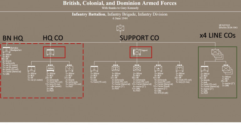 Drilling down a bit, getting the actual compositions of British rifle companies for 1944, and by extension, battalions like 1st Dorsets, 1st Hamps, and 2nd Devons (to be featured in Saturday's game).  Next, conversion to Panzer Leader to counters can be created.  To be honest, most of these are already created, but they may have to be tweaked since they were last used in the Desert 1942- early 43 games.  One example, note that Support Weapons Platoons now contain PIATs - which they did not have in Tunisia.  I hope to have some counters up later today. :D