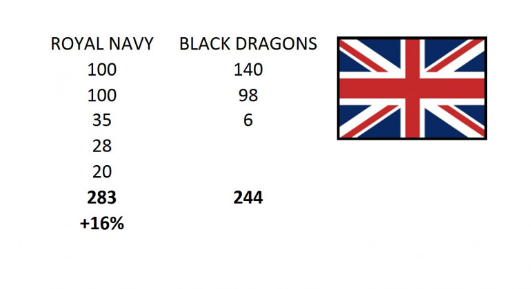 "The final score.  The British lost a heavy cruiser, a light cruiser, and six scouts.  The Black Dragons lost two heavy cruisers, a light fleet carrier, ten bombers, and fourteen fighters.  Furthermore, in the post-battle resolution, we found that carrier Kazhinkova was actually scuttled when British Marines moved to board her.  The die rolls indicate the Black Dragon captain did not survive, either killed when Retribution hit the bridge or opting to stay aboard the ship when she was detonated.  ""Character death"" in Darkstar is pretty rare, but it does happen."