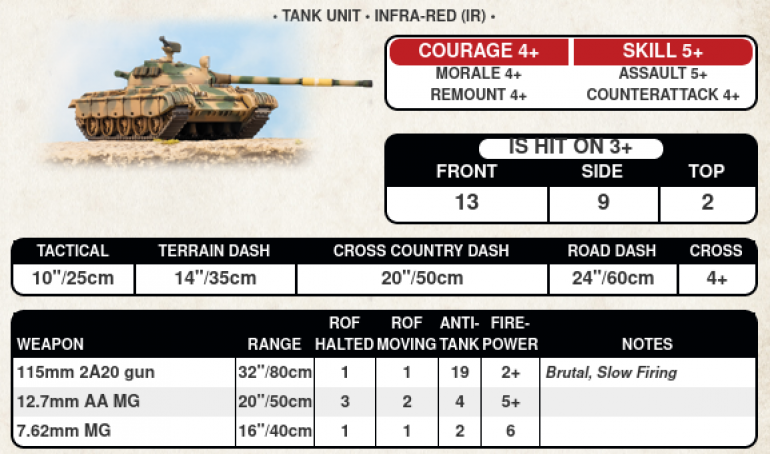 T-62's may be getting out matched, but are still a strong category C tank!