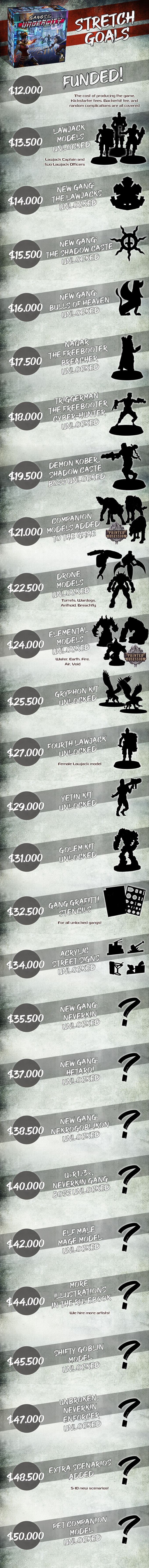 Gangs Of The Undercity Stretch Goals - Fragging Unicorns Games.png
