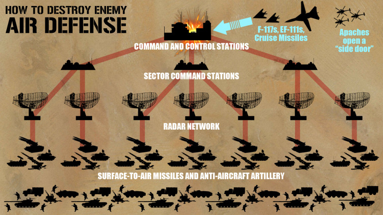 I thought I would include a few screen shots from this episode.  This is from a segment that discusses how the coalition disassembled Iraqi air defense networks from the inside out.  This might provide gamers with ideas for OBJECTIVES and SCENARIOS - describing WHY given fighter planes are fighting over a certain stretch of sky.  Gaps in enemy radar coverage have to be opened for those initial strikes to blind and hobble the command and constrol systems that keep the whole network operational.